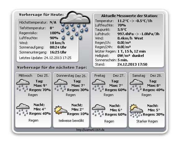 Wettervorhersage f�r Friedberg